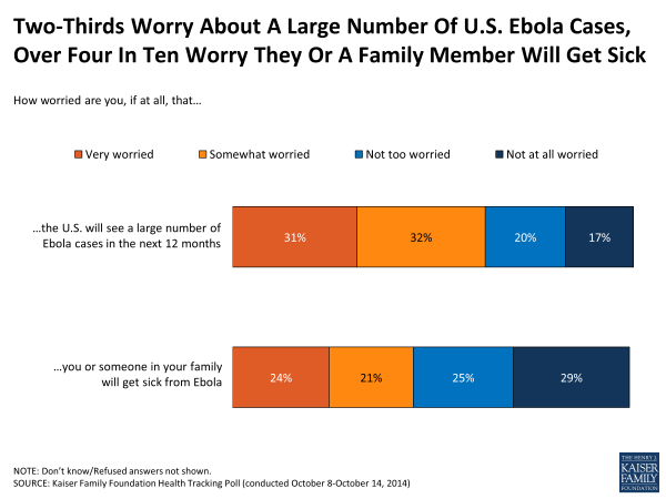 two-thirds-worry-about-a-large-number-of-u-s-ebola-cases-over-four-in-ten-worry-they-or-a-family-member-will-get-sick-polling