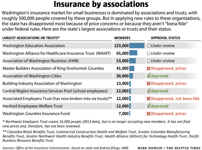 Source: Office of the Insurance Commissioner (By Mark Nowlin/The Seattle Times)