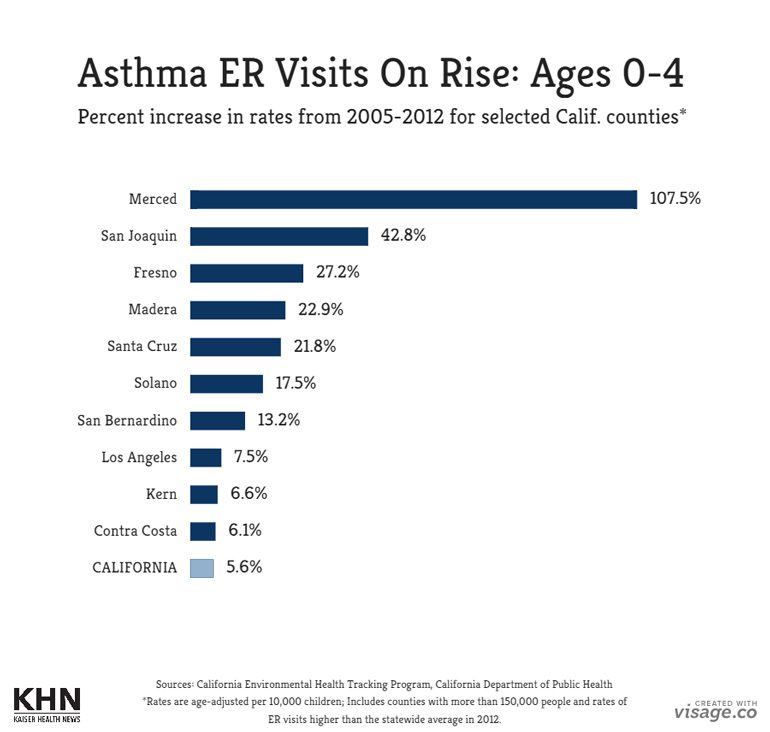 county-asthma-rates_0-to-4_final_052615_770