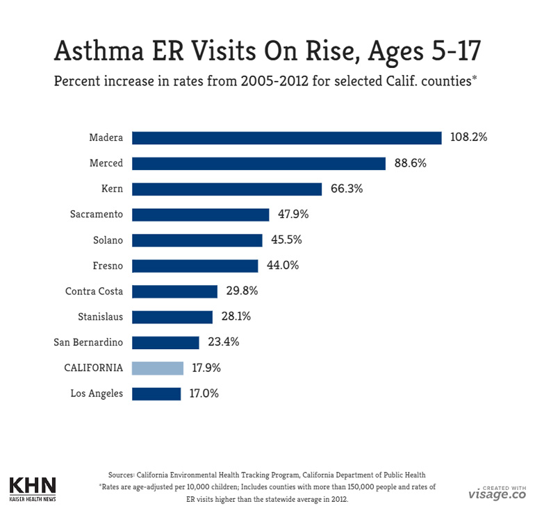 county-asthma-rates_5-to-17_final_052615_770