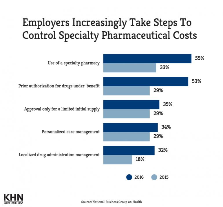 specialty.pharma.survey.081215
