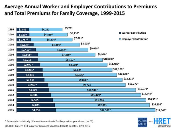Employer Health Benefit Survey 2015 - Chart Pack