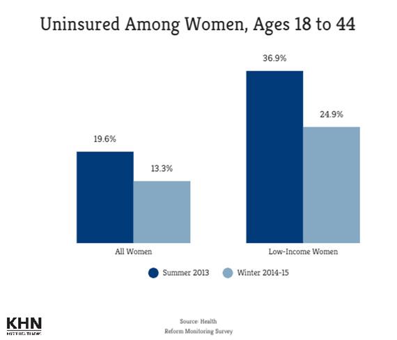 uninsured-women_102715_570