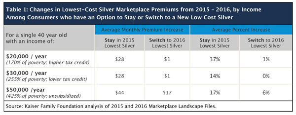 Potential Savings from Actively Shopping for Marketplace Coverage