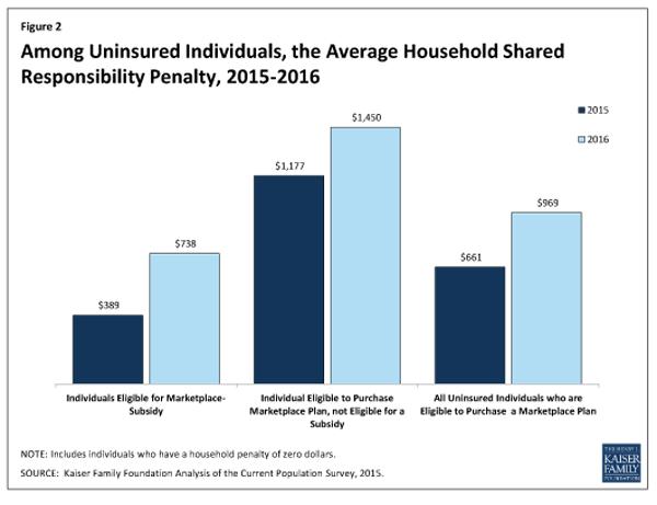 KFF uninsured penalty 600