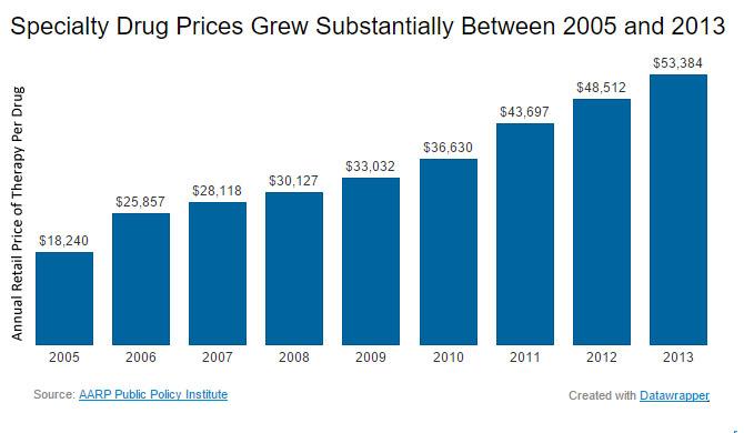 According to AARP, the retail price for 98 specialty drugs widely used to treat chronic conditions rose dramatically between 2005 and 2013. As indicated in the graph, the annual retail price of therapy per drug increased from $18,240 in 2005 to $53,384 in 2013.