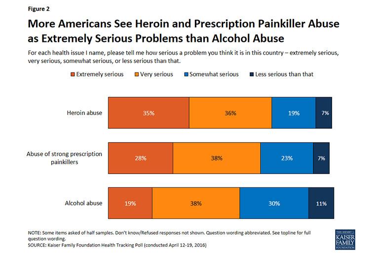 kff_opioid-poll_770