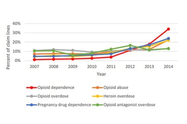 Year-over-year opioid results during the time period 2007-2014. Opioid dependence and abuse include heroin dependence and abuse; opioid overdose excludes heroin overdose.