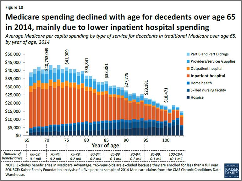 KFF-Medicare-spending