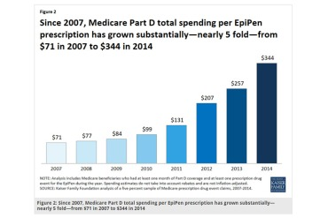 Average total Part D spending per EpiPen prescription increased nearly five-fold, a 383 percent increase. (Kaiser Family Foundation)