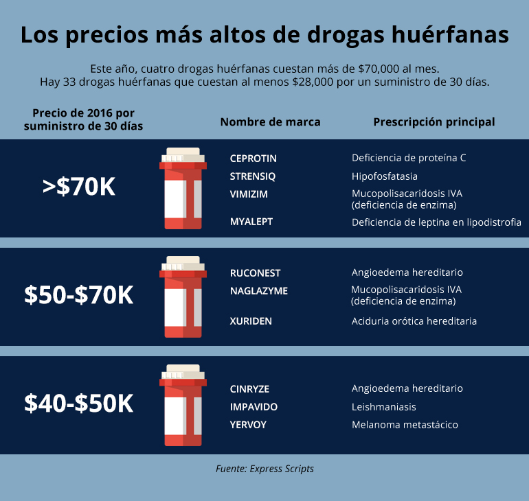 grafico-2-drug-prices_spanish