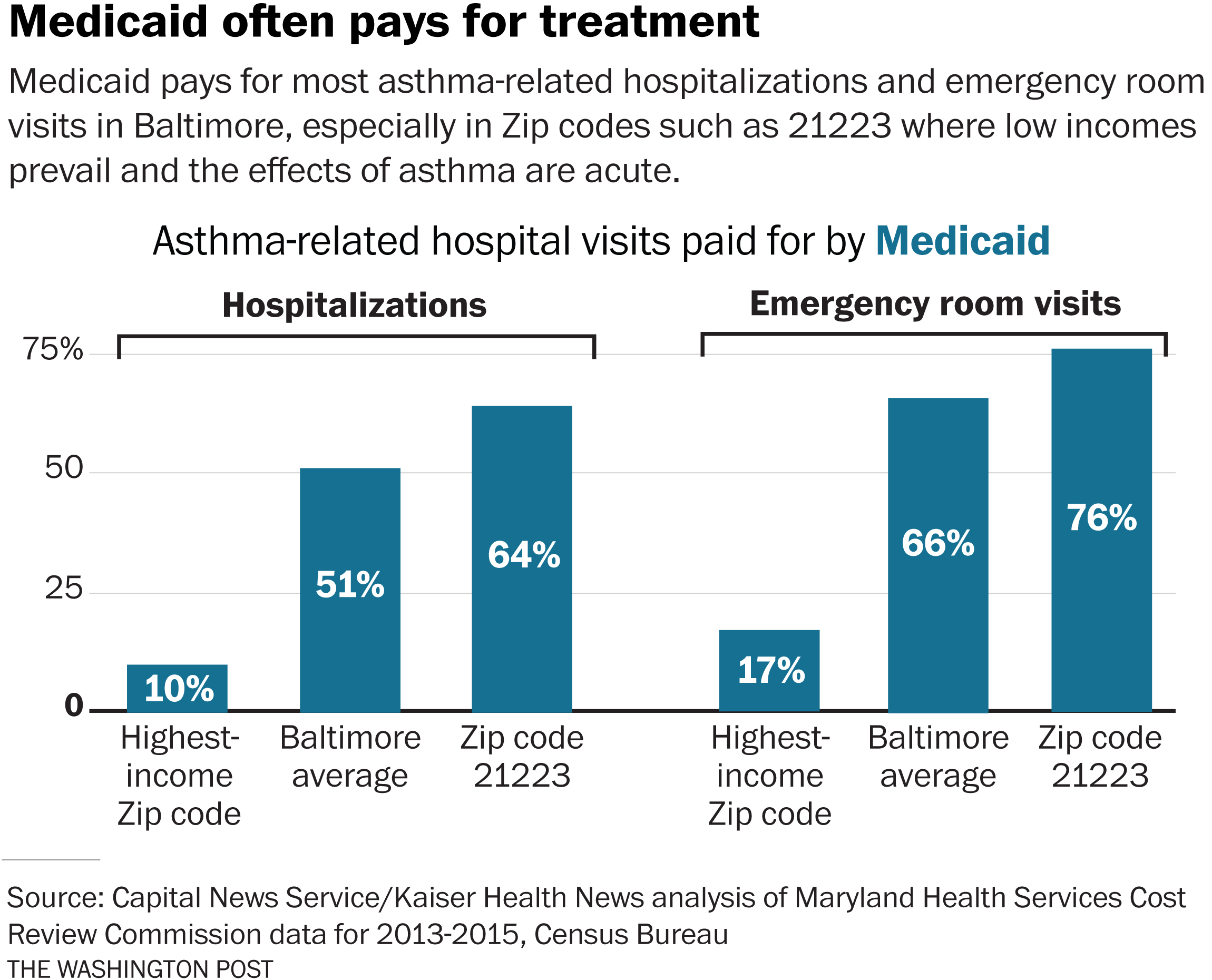 Hospitals Find Asthma Hot Spots More Profitable To Neglect