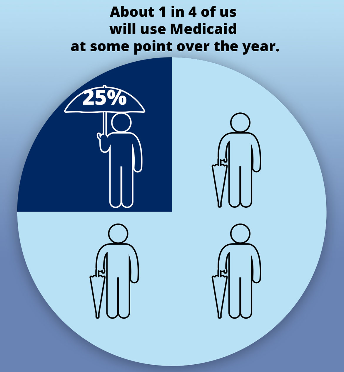10 Ways Medicaid Affects Us All | Kaiser Health News