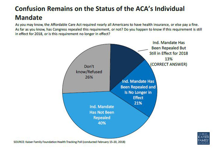 ACA's Popularity Grows, Even As GOP Lauds Change To Requirement To Have Coverage