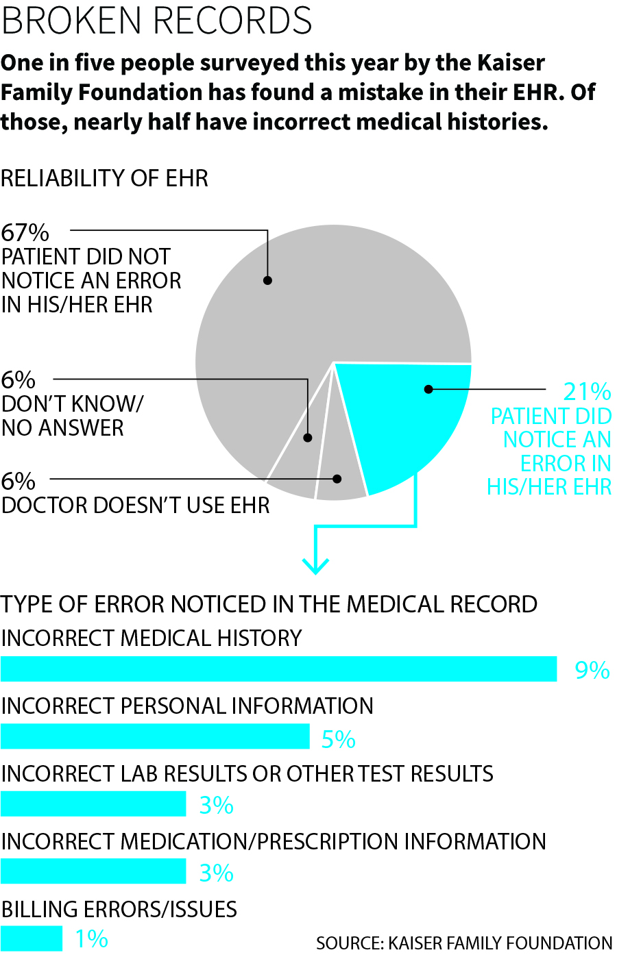 Death By A Thousand Clicks: Where Electronic Health Records Went