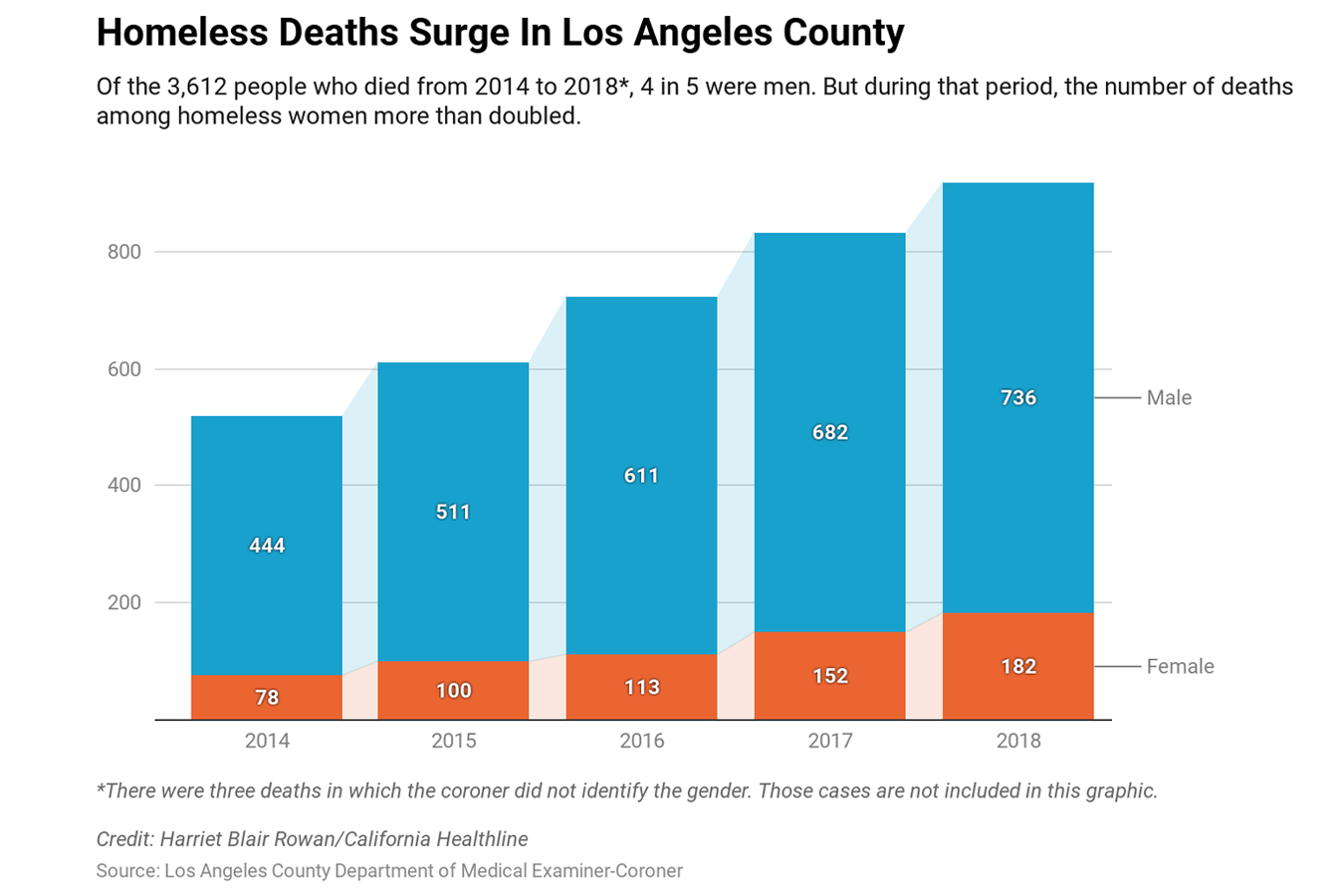 The Homeless Are Dying In Record Numbers On The Streets Of L A