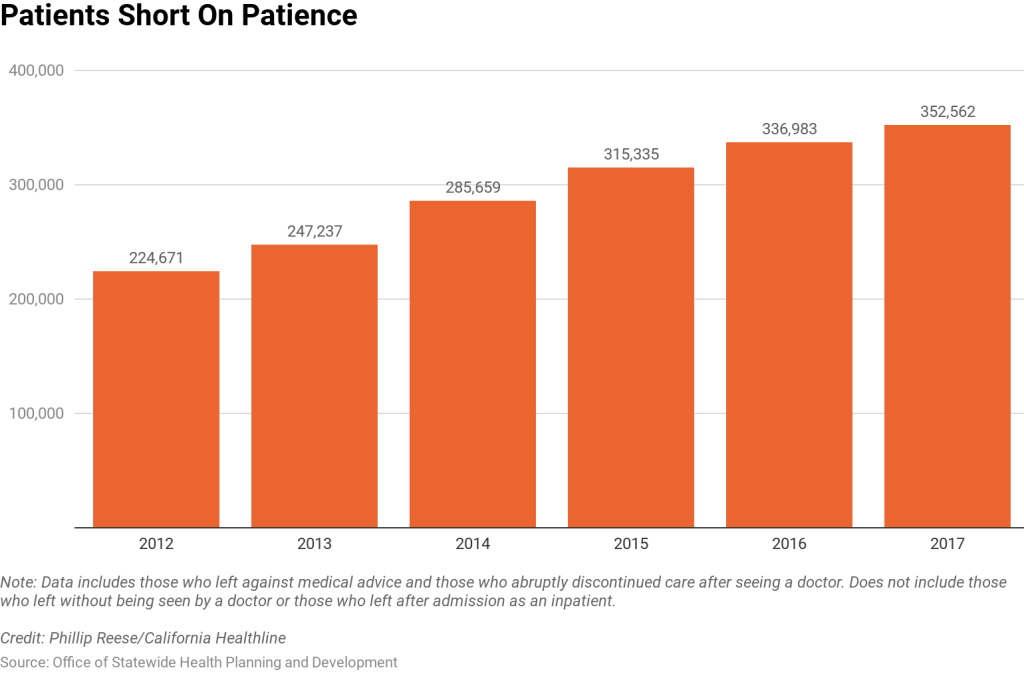 As ER Wait Times Grow, More Patients Leave Against Medical