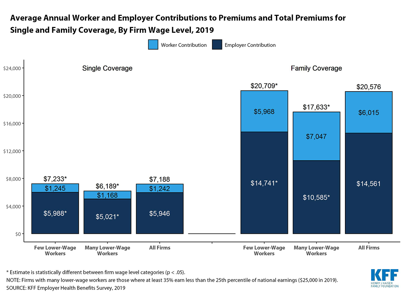 As Health Care Costs Rise, Workers At Low-Wage Firms May ...