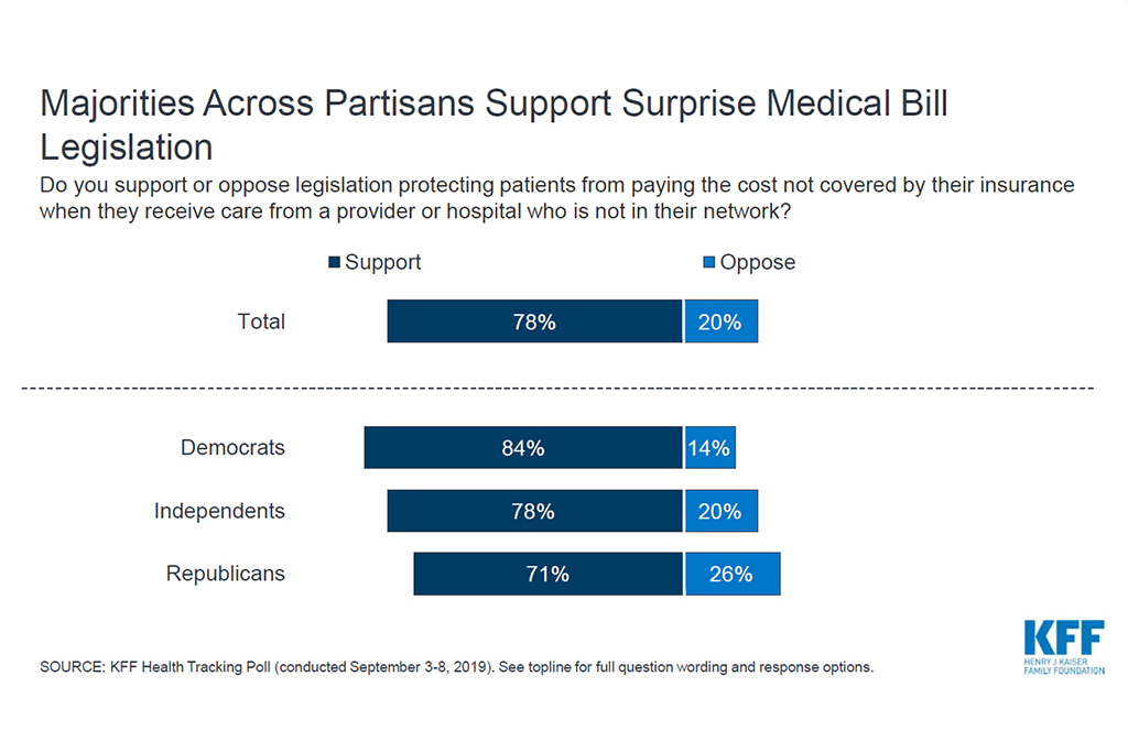 Legislation To End Surprise Medical Bills Has High Public Support — In Both Parties