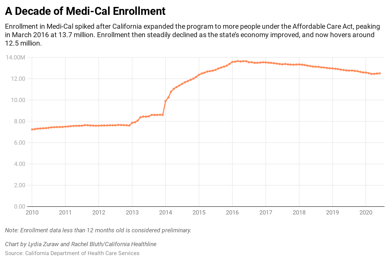 Medicaid Mystery: Millions of Enrollees Haven't Materialized in California thumbnail