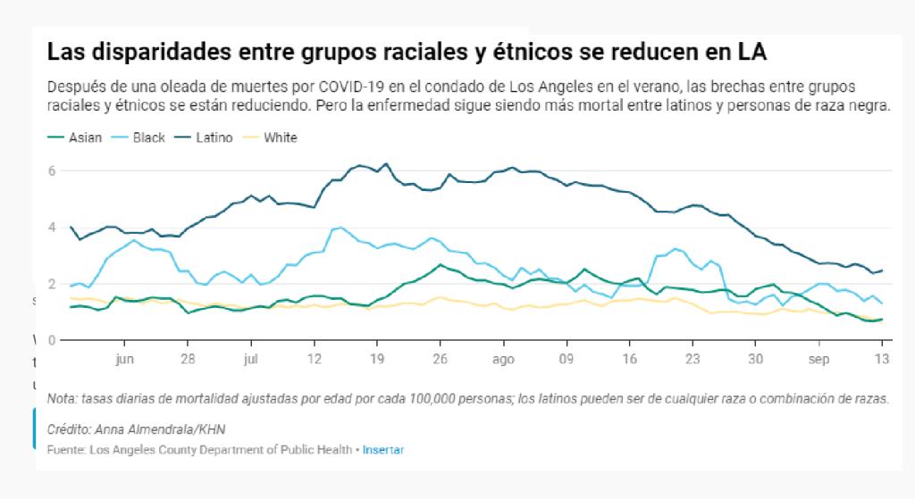 COVID en LA: prevención en los trabajos ha salvado vidas de latinos, dicen oficiales