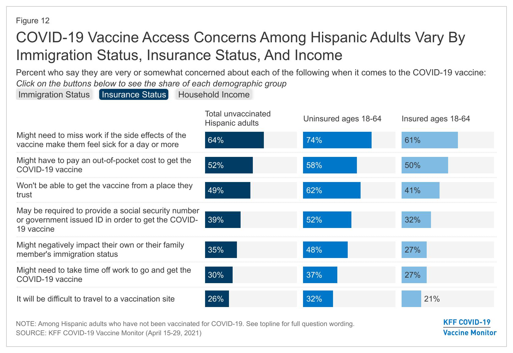 Vaccine Concerns Among Hispanic Adults