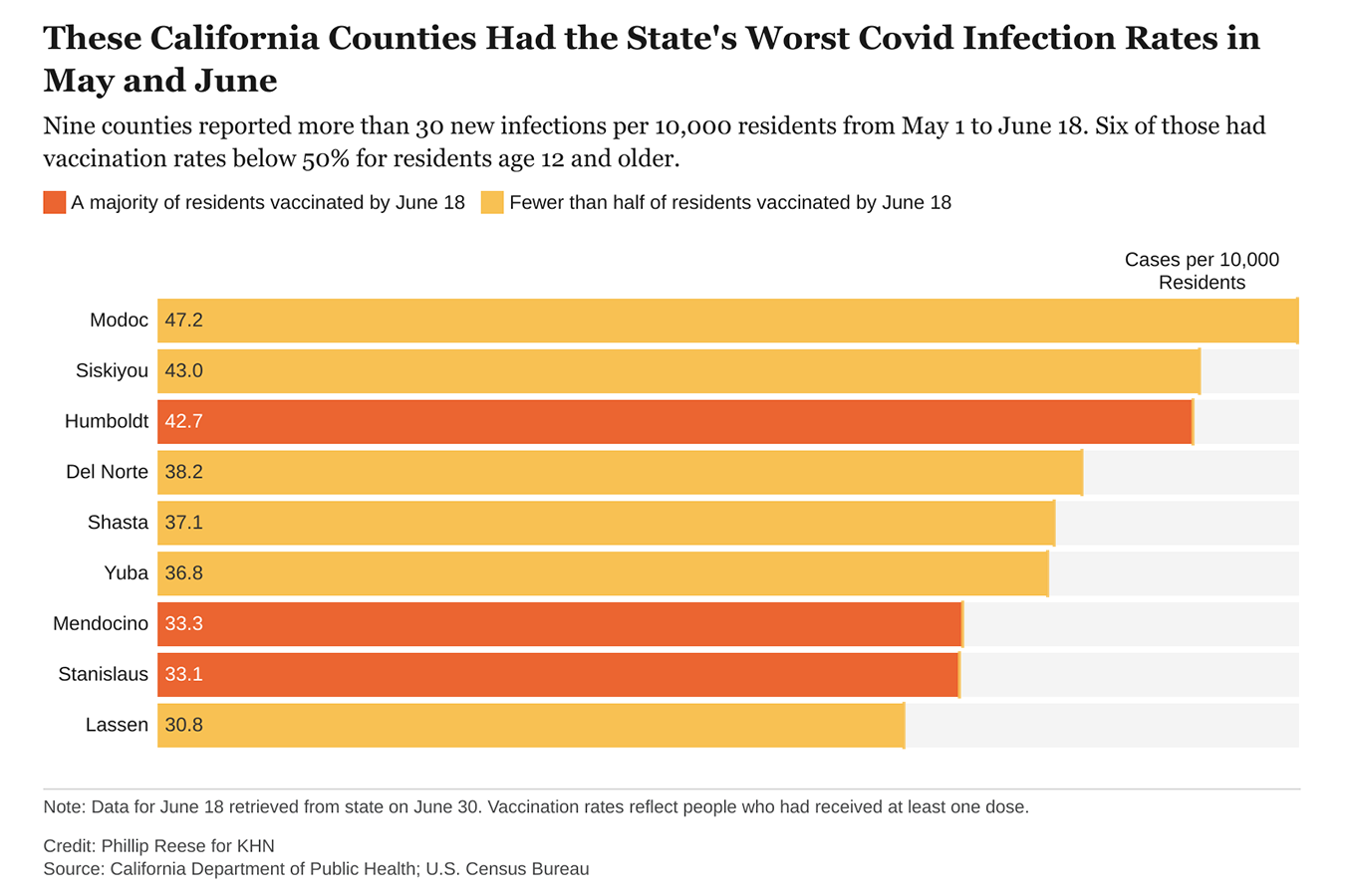 California's highest covid infection rates carry over to rural counties